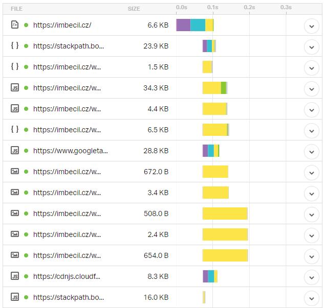 Test rychlosti WordPress šablony